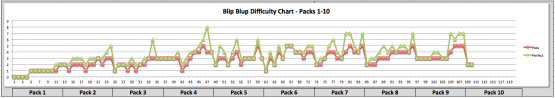 A chart of perceived difficulty for levels. Notice the periodic spikes and drops.